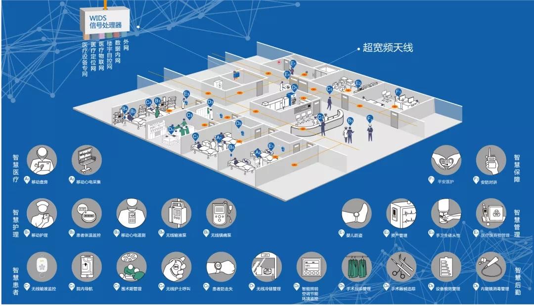 物联网如何赋能智慧医院?昂科信息为智慧医院建设奠定基石